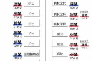 哈尔滨疫情探源韩某免除阻隔后曾聚餐赴上海做手术住宾馆三天